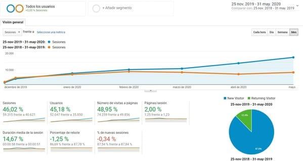 aumento trafico web jpg