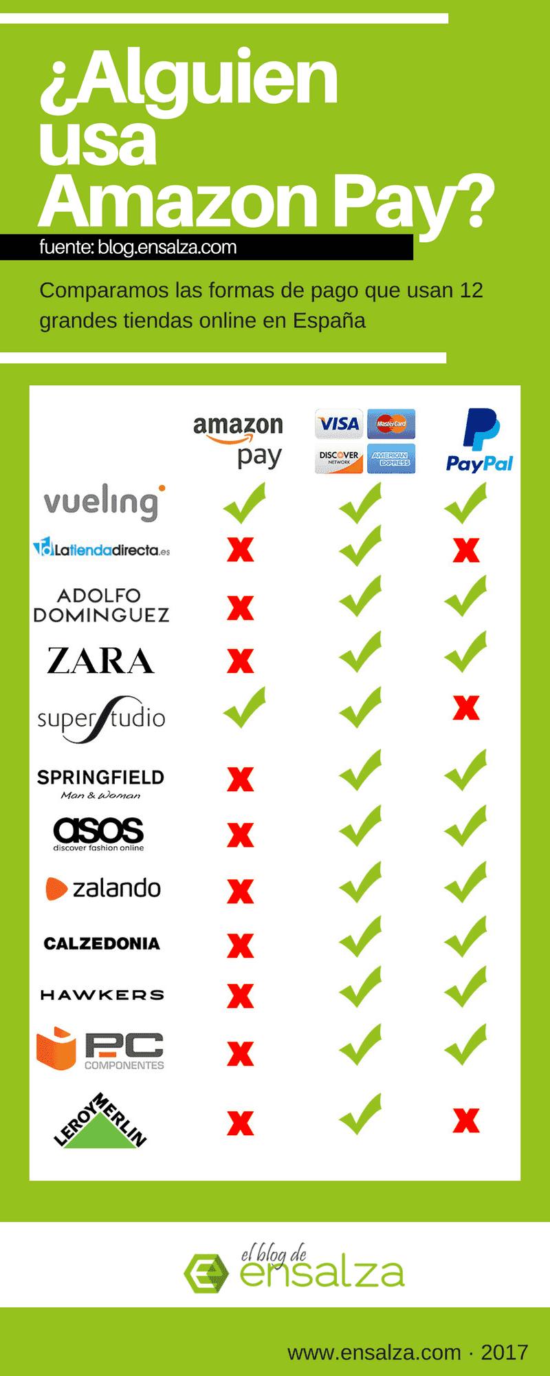 Comparativa Amazon Pay en España