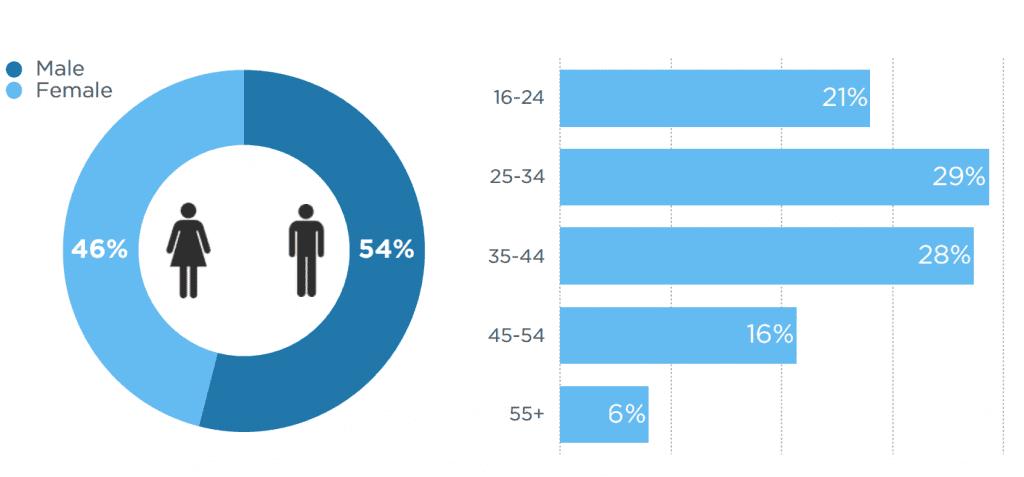 Usuarios de twitter en España por edad (Fuente: twitter.com)